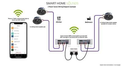 Sonos-ceiling-speaker-wiring-diagram
