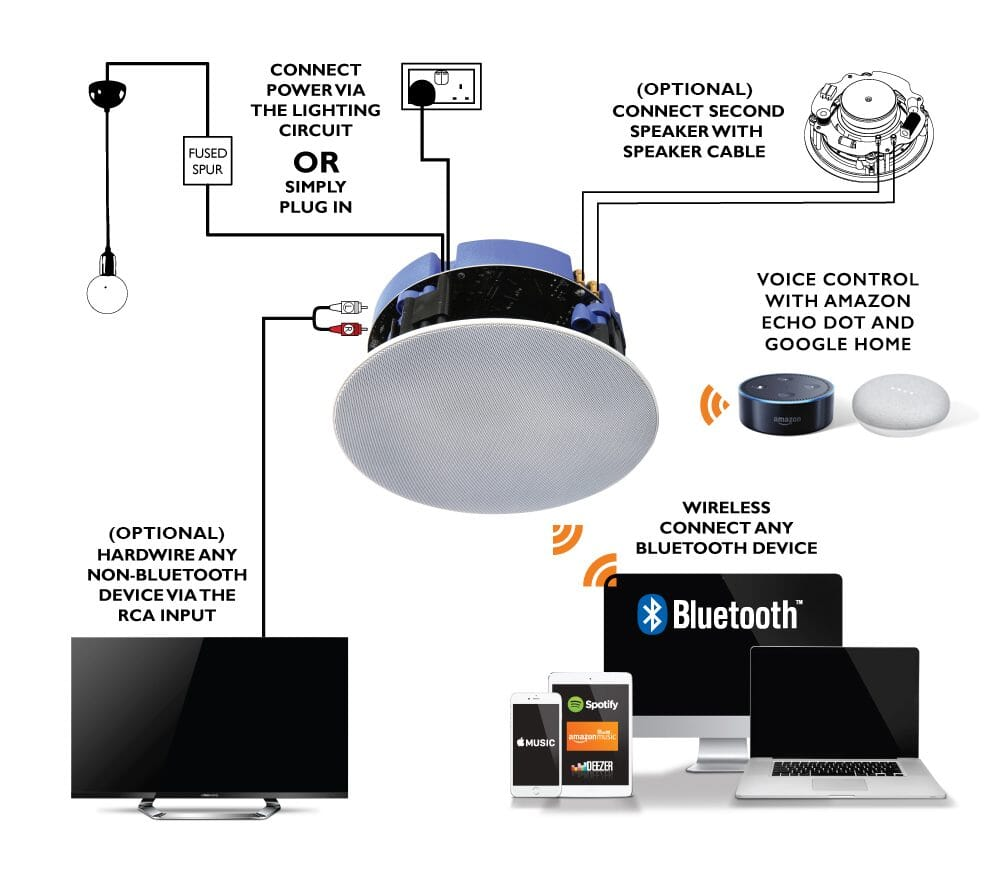 lithe-audio-ceiling-speaker-wiring | Smart Home Sounds